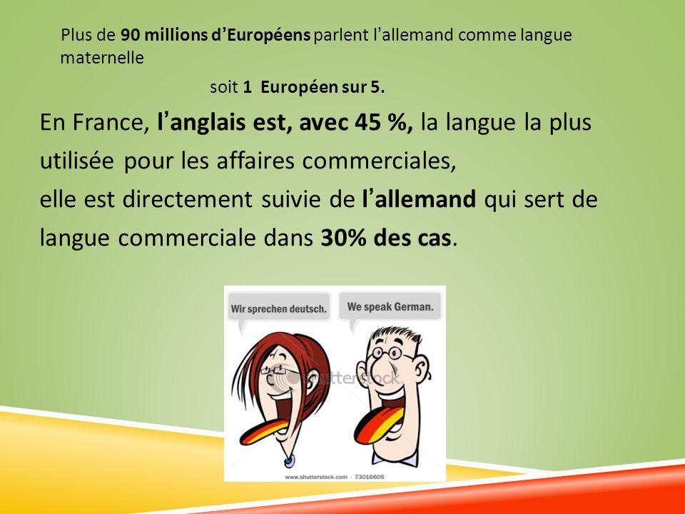 Plus de 90 millions dEuropéens parlent lallemand comme langue maternelle soit 1 Européen sur 5. En France, langlais est, avec 45 %, la langue la plus