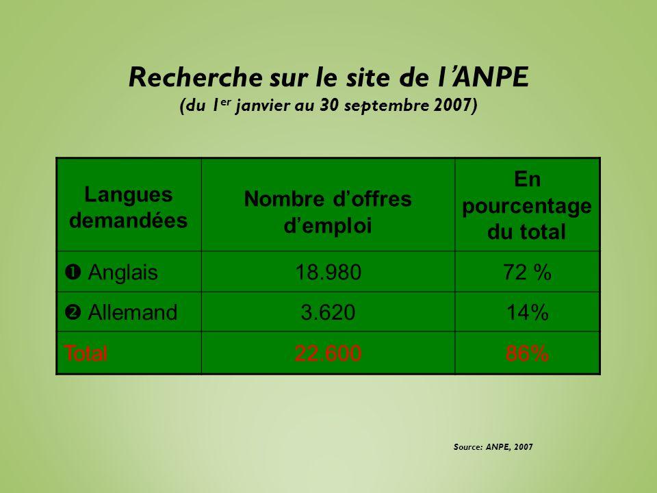 Recherche sur le site de lANPE (du 1 er janvier au 30 septembre 2007) Langues demandées Nombre doffres demploi En pourcentage du total Anglais18.98072