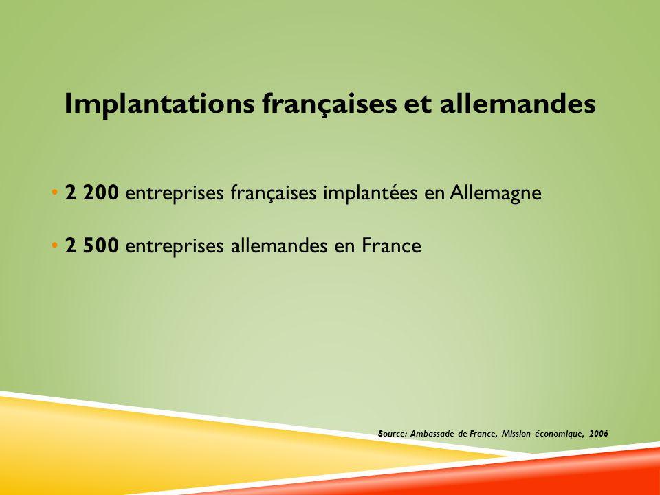 Implantations françaises et allemandes 2 200 entreprises françaises implantées en Allemagne 2 500 entreprises allemandes en France Source: Ambassade d