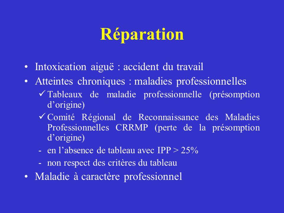 Réparation Intoxication aiguë : accident du travail Atteintes chroniques : maladies professionnelles Tableaux de maladie professionnelle (présomption