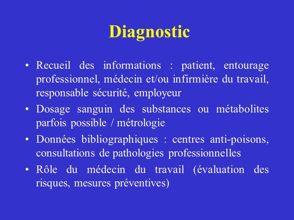 Diagnostic Recueil des informations : patient, entourage professionnel, médecin et/ou infirmière du travail, responsable sécurité, employeur Dosage sa