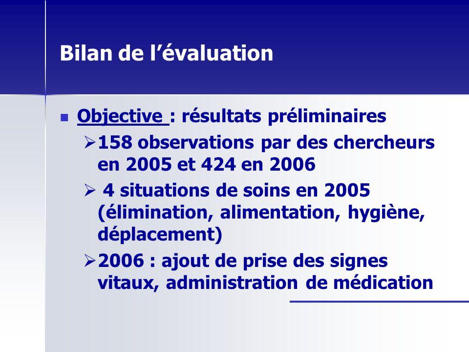 Bilan de lévaluation Objective : résultats préliminaires 158 observations par des chercheurs en 2005 et 424 en 2006 4 situations de soins en 2005 (éli