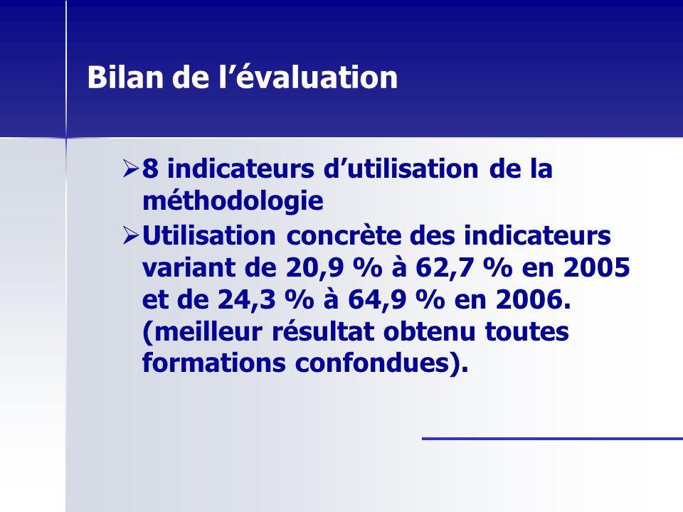 Bilan de lévaluation 8 indicateurs dutilisation de la méthodologie Utilisation concrète des indicateurs variant de 20,9 % à 62,7 % en 2005 et de 24,3