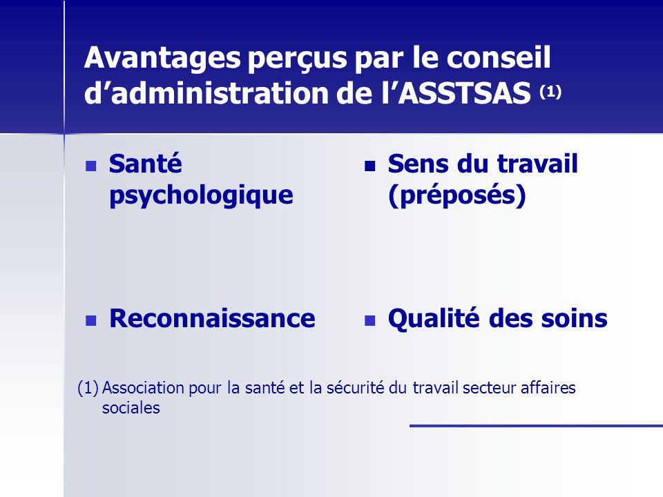 Avantages perçus par le conseil dadministration de lASSTSAS (1) Santé psychologique Sens du travail (préposés) Reconnaissance Qualité des soins (1) (1