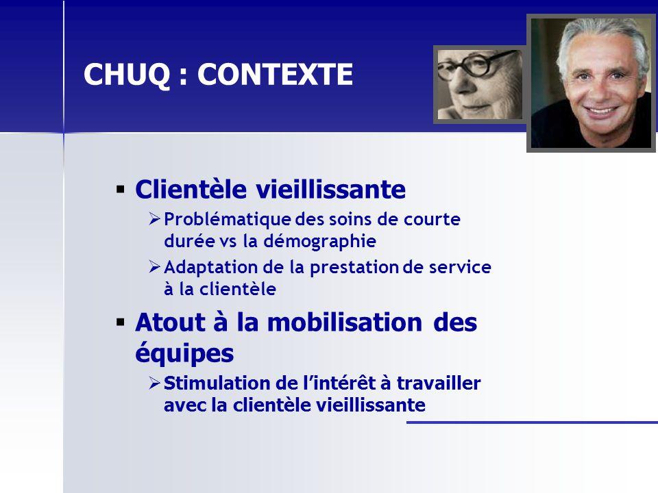CHUQ : CONTEXTE Clientèle vieillissante Problématique des soins de courte durée vs la démographie Adaptation de la prestation de service à la clientèl