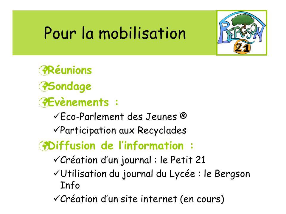 Pour la mobilisation Réunions Sondage Evènements : Eco-Parlement des Jeunes ® Participation aux Recyclades Diffusion de linformation : Création dun jo