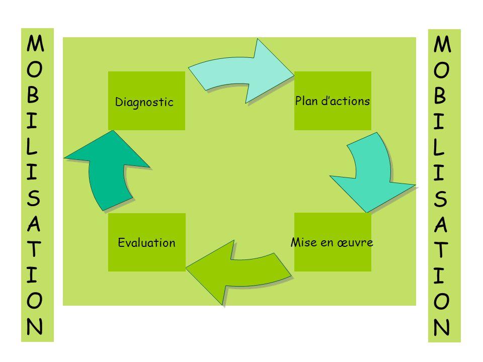 Plan dactions Mise en œuvre Evaluation Diagnostic MOBILISATIONMOBILISATION MOBILISATIONMOBILISATION