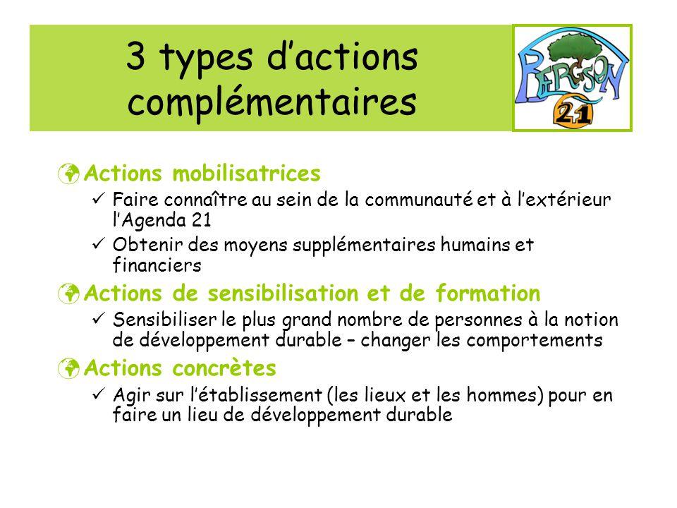 3 types dactions complémentaires Actions mobilisatrices Faire connaître au sein de la communauté et à lextérieur lAgenda 21 Obtenir des moyens supplém