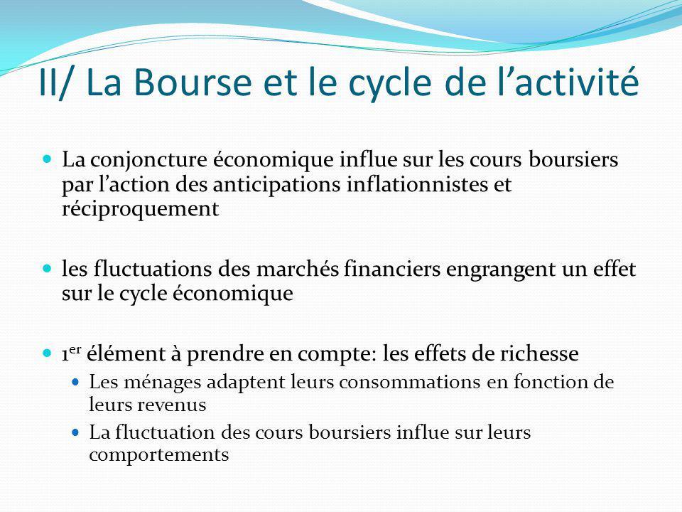 II/ La Bourse et le cycle de lactivité La conjoncture économique influe sur les cours boursiers par laction des anticipations inflationnistes et récip