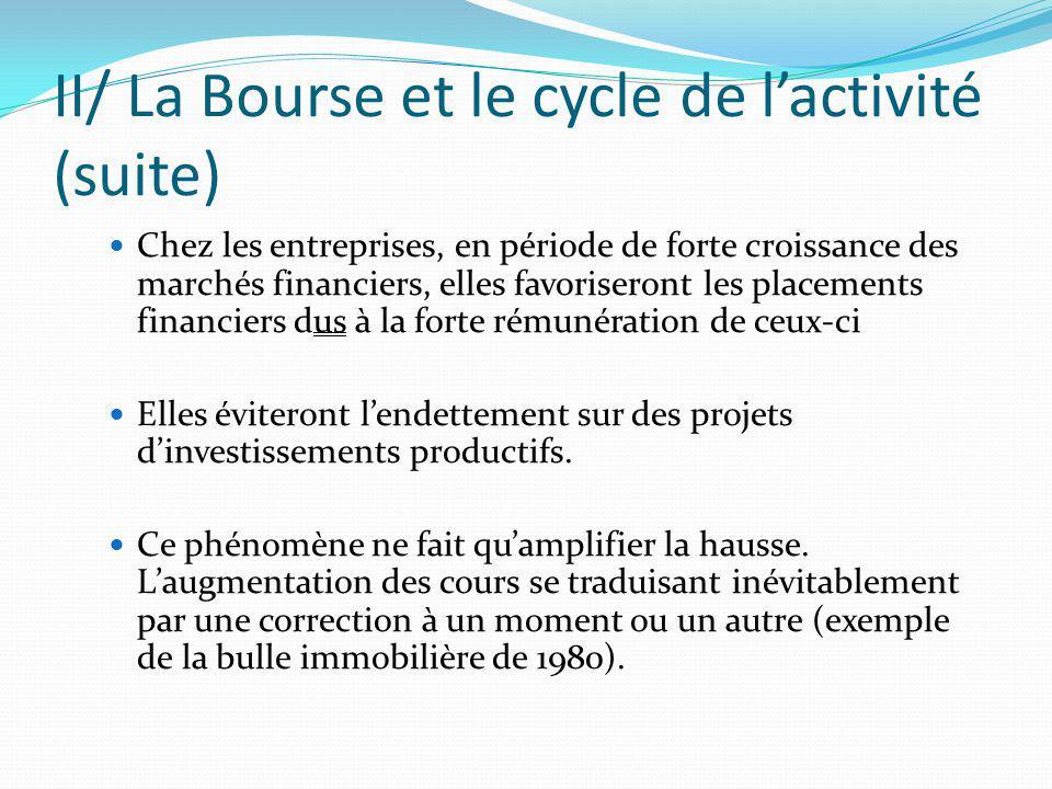 II/ La Bourse et le cycle de lactivité (suite) Chez les entreprises, en période de forte croissance des marchés financiers, elles favoriseront les pla