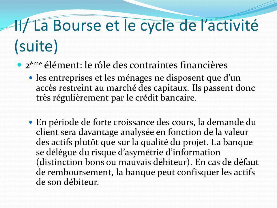 II/ La Bourse et le cycle de lactivité (suite) 2 ème élément: le rôle des contraintes financières les entreprises et les ménages ne disposent que dun