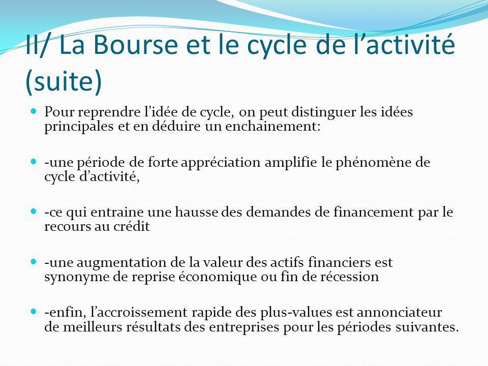 II/ La Bourse et le cycle de lactivité (suite) Pour reprendre lidée de cycle, on peut distinguer les idées principales et en déduire un enchainement: