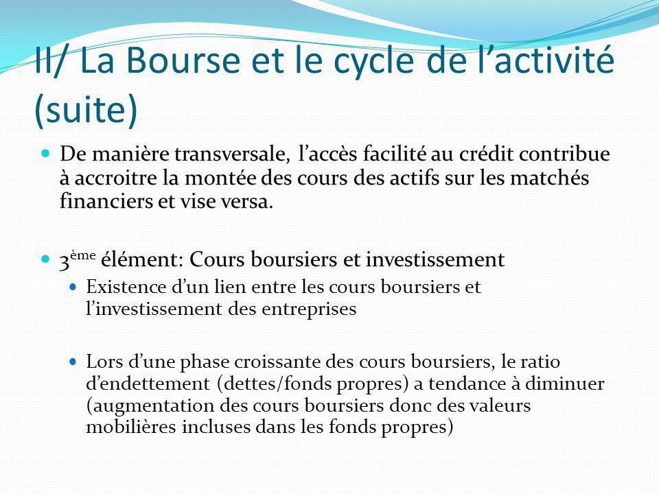 II/ La Bourse et le cycle de lactivité (suite) De manière transversale, laccès facilité au crédit contribue à accroitre la montée des cours des actifs