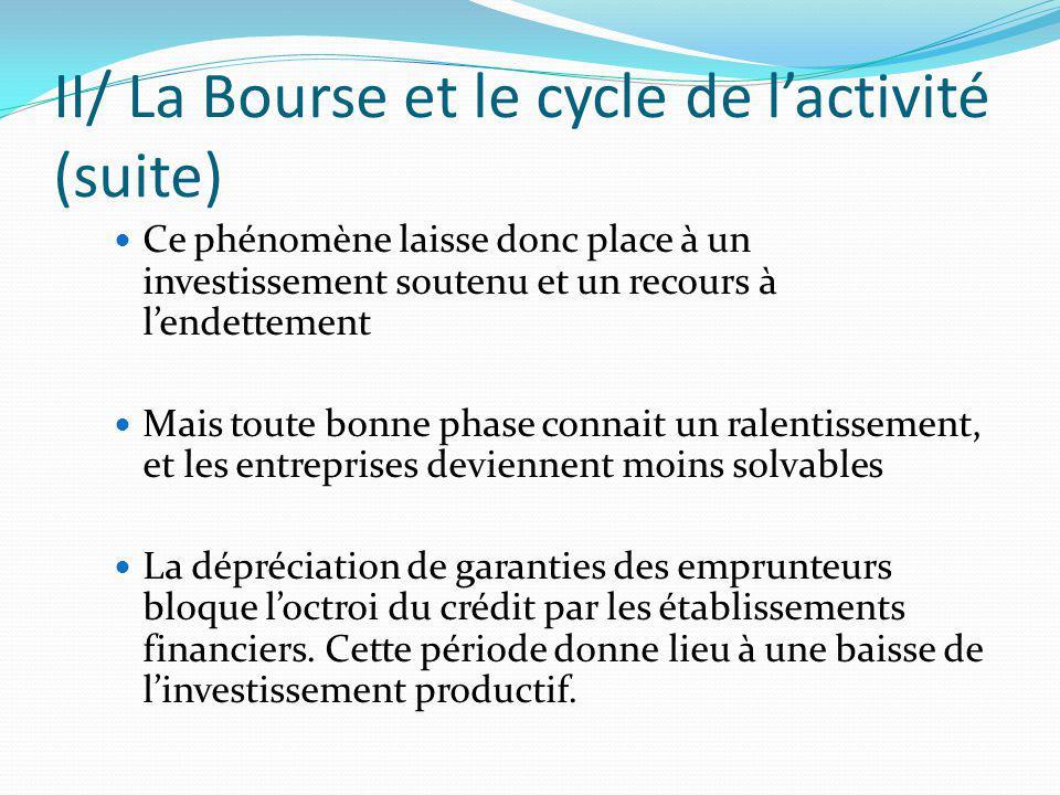 II/ La Bourse et le cycle de lactivité (suite) Ce phénomène laisse donc place à un investissement soutenu et un recours à lendettement Mais toute bonn
