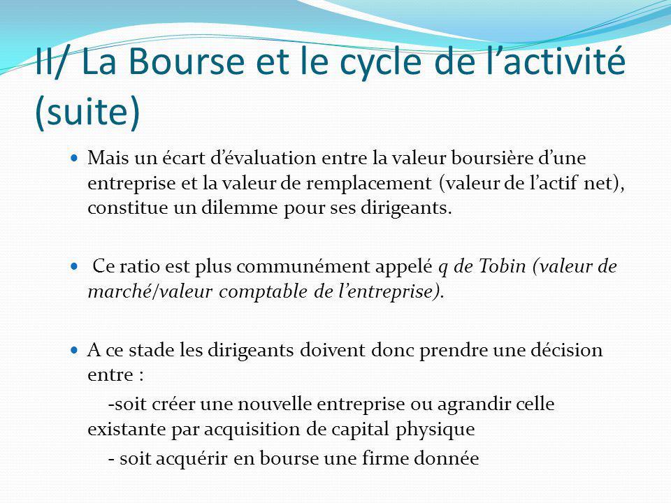 II/ La Bourse et le cycle de lactivité (suite) Mais un écart dévaluation entre la valeur boursière dune entreprise et la valeur de remplacement (valeu