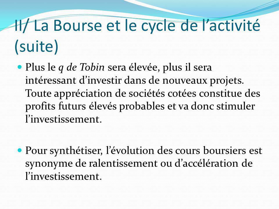 II/ La Bourse et le cycle de lactivité (suite) Plus le q de Tobin sera élevée, plus il sera intéressant dinvestir dans de nouveaux projets. Toute appr