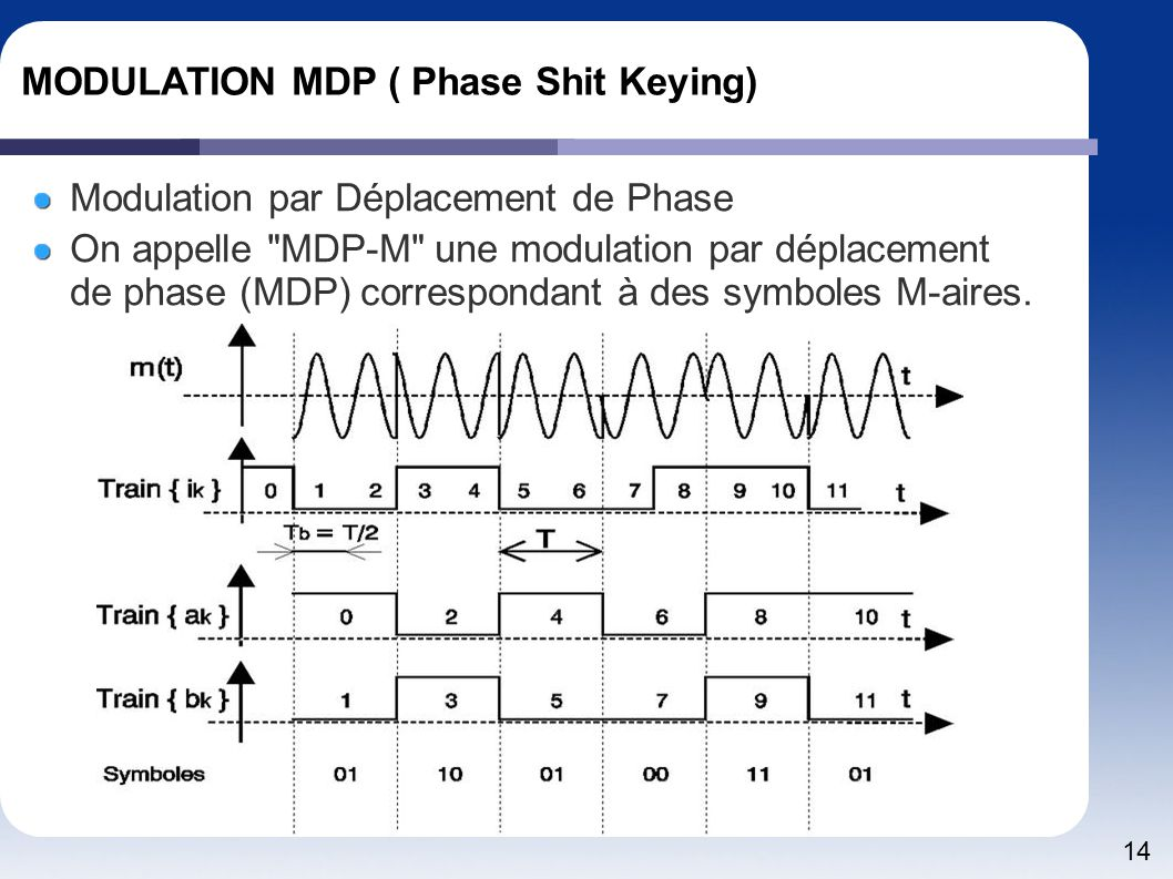 14 MODULATION MDP ( Phase Shit Keying) Modulation par Déplacement de Phase On appelle