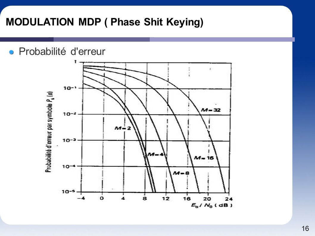 16 MODULATION MDP ( Phase Shit Keying) Probabilité d erreur