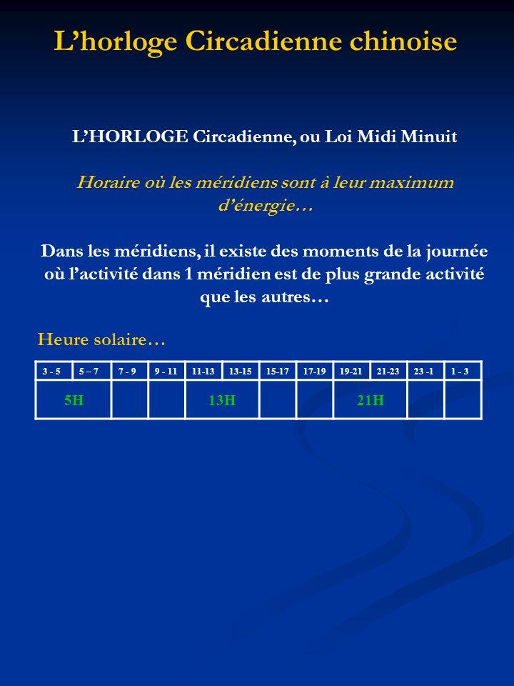 3 - 55 – 77 - 99 - 1111-1313-1515-1717-1919-2121-2323 -11 - 3 5H13H21H LHORLOGE Circadienne, ou Loi Midi Minuit Horaire où les méridiens sont à leur maximum dénergie… Dans les méridiens, il existe des moments de la journée où lactivité dans 1 méridien est de plus grande activité que les autres… Lhorloge Circadienne chinoise Heure solaire…