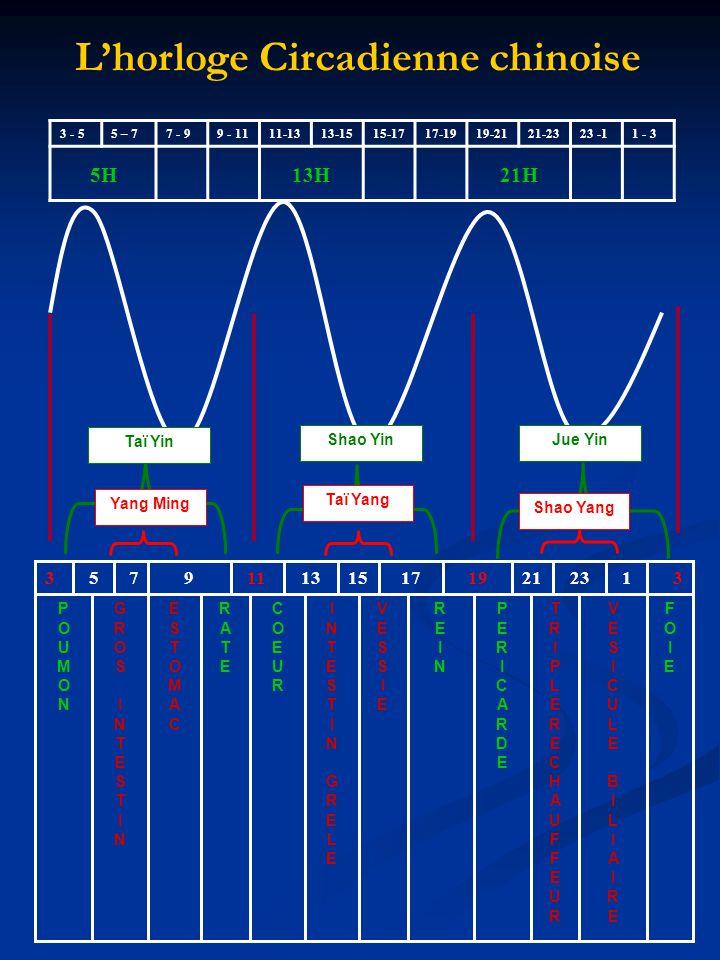 On peut utiliser cet élément horaire pour un effet de dispersion ou de tonification de lénergie.