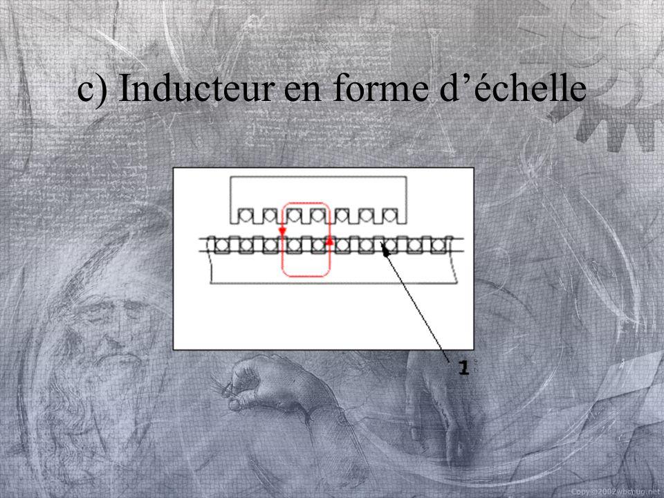 d) Inducteur composite
