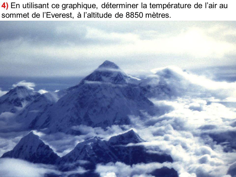 4) En utilisant ce graphique, déterminer la température de lair au sommet de lEverest, à laltitude de 8850 mètres.