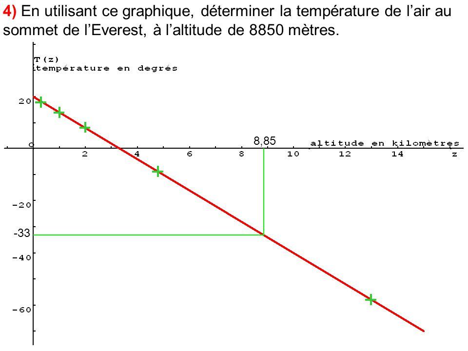 4) En utilisant ce graphique, déterminer la température de lair au sommet de lEverest, à laltitude de 8850 mètres. 8,85 -33