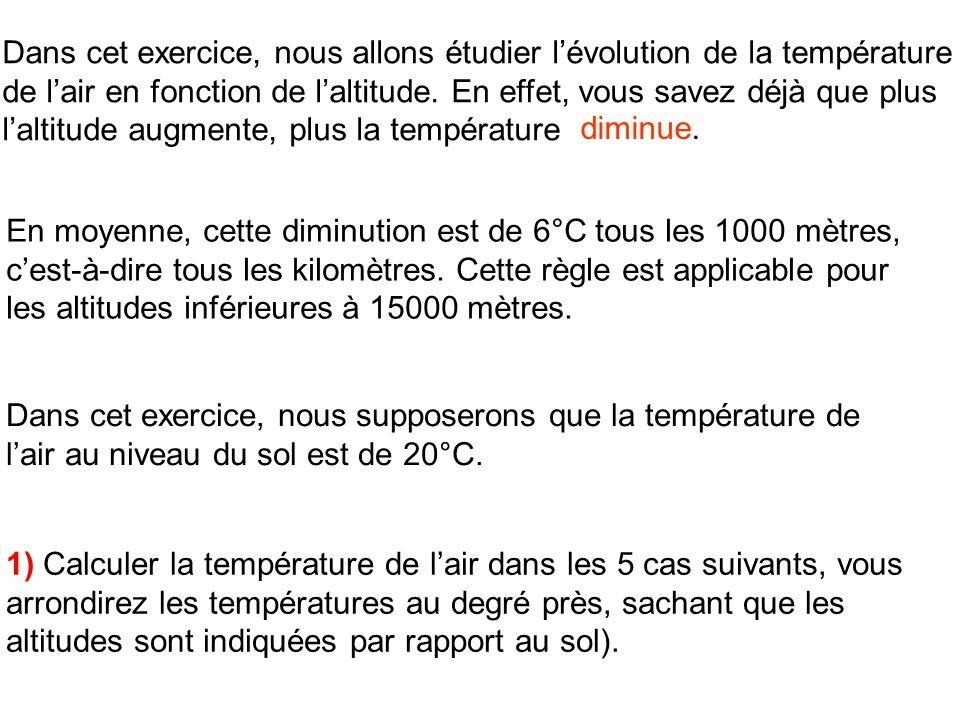Dans cet exercice, nous allons étudier lévolution de la température de lair en fonction de laltitude. En effet, vous savez déjà que plus laltitude aug
