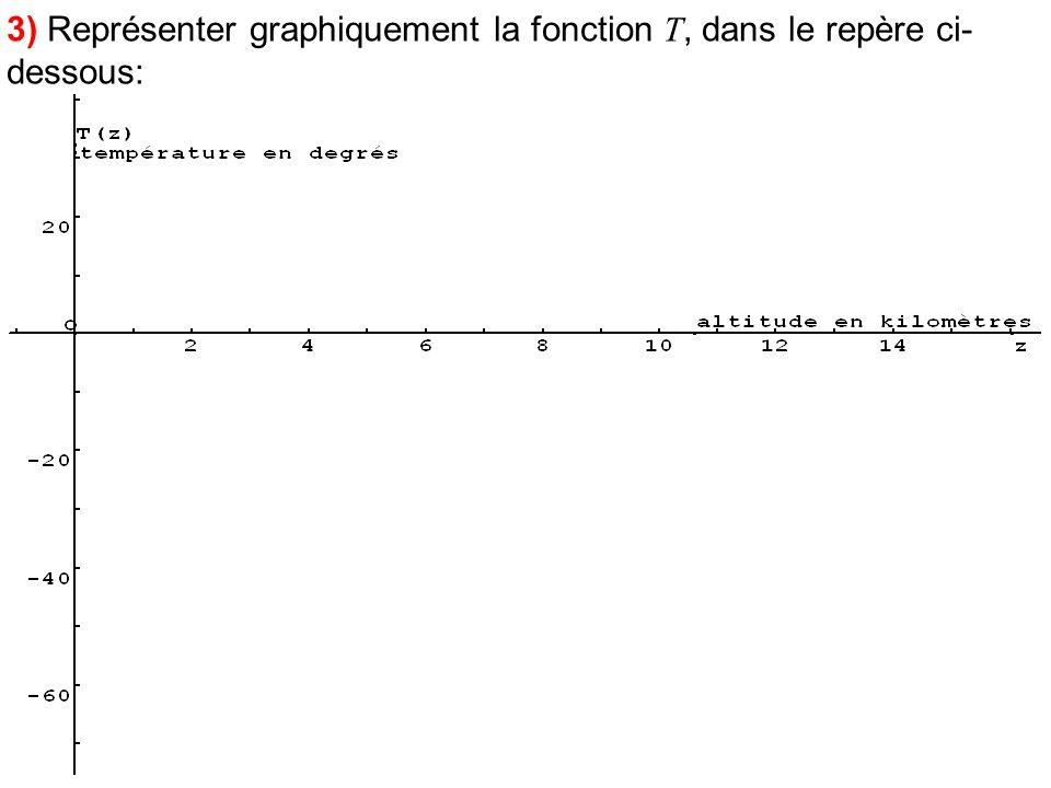 3) Représenter graphiquement la fonction T, dans le repère ci- dessous: