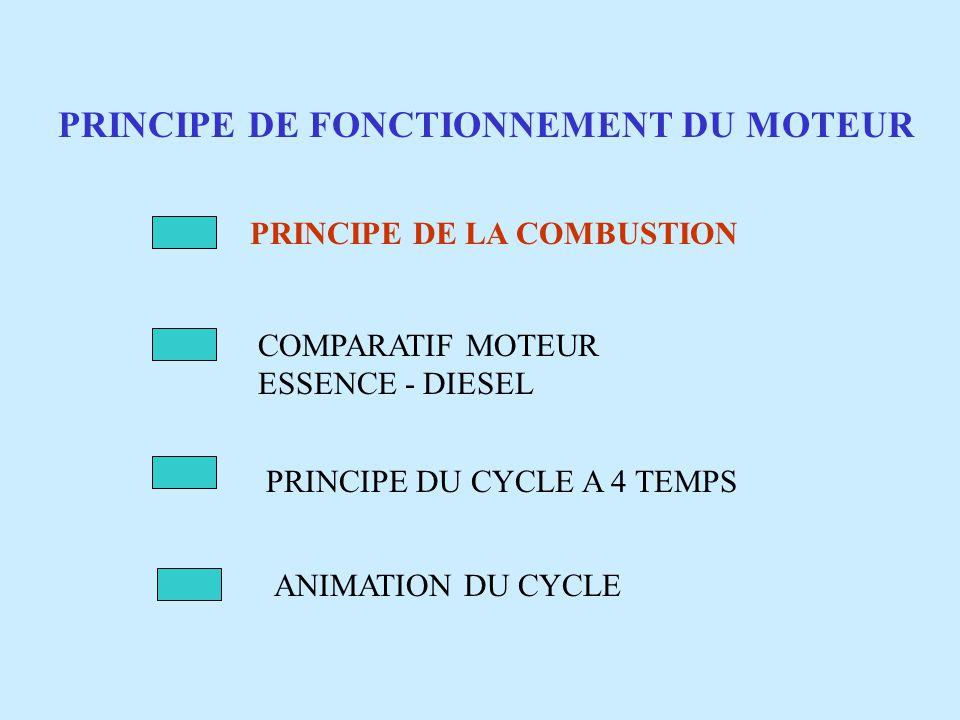 PRINCIPE DE FONCTIONNEMENT DU MOTEUR PRINCIPE DE LA COMBUSTION COMPARATIF MOTEUR ESSENCE - DIESEL PRINCIPE DU CYCLE A 4 TEMPS ANIMATION DU CYCLE