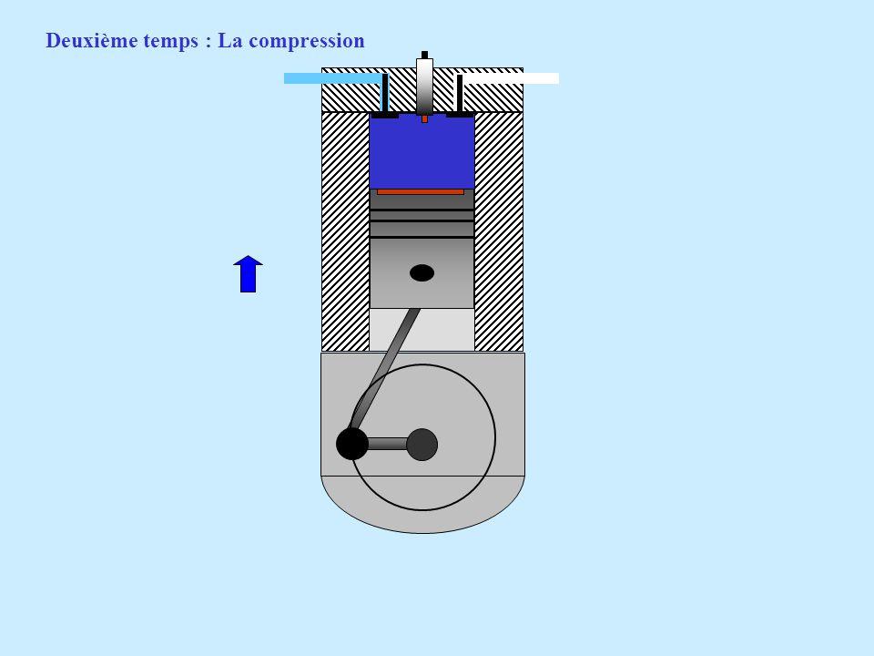 Deuxième temps : La compression Soupape dadmission fermée. Soupape déchappement fermée