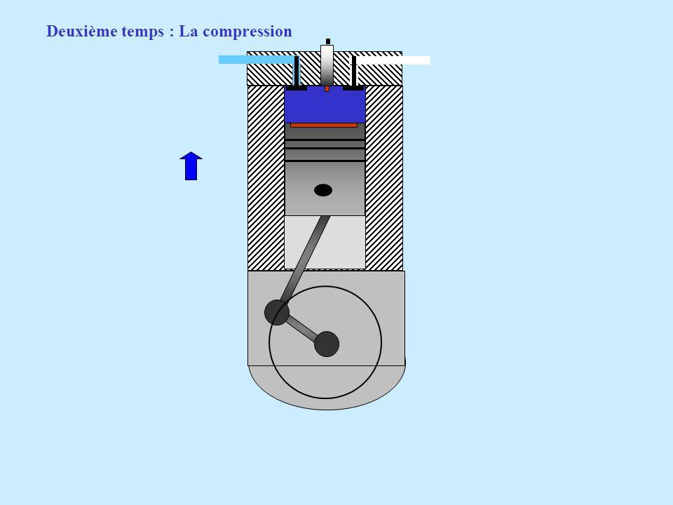 Deuxième temps : La compression