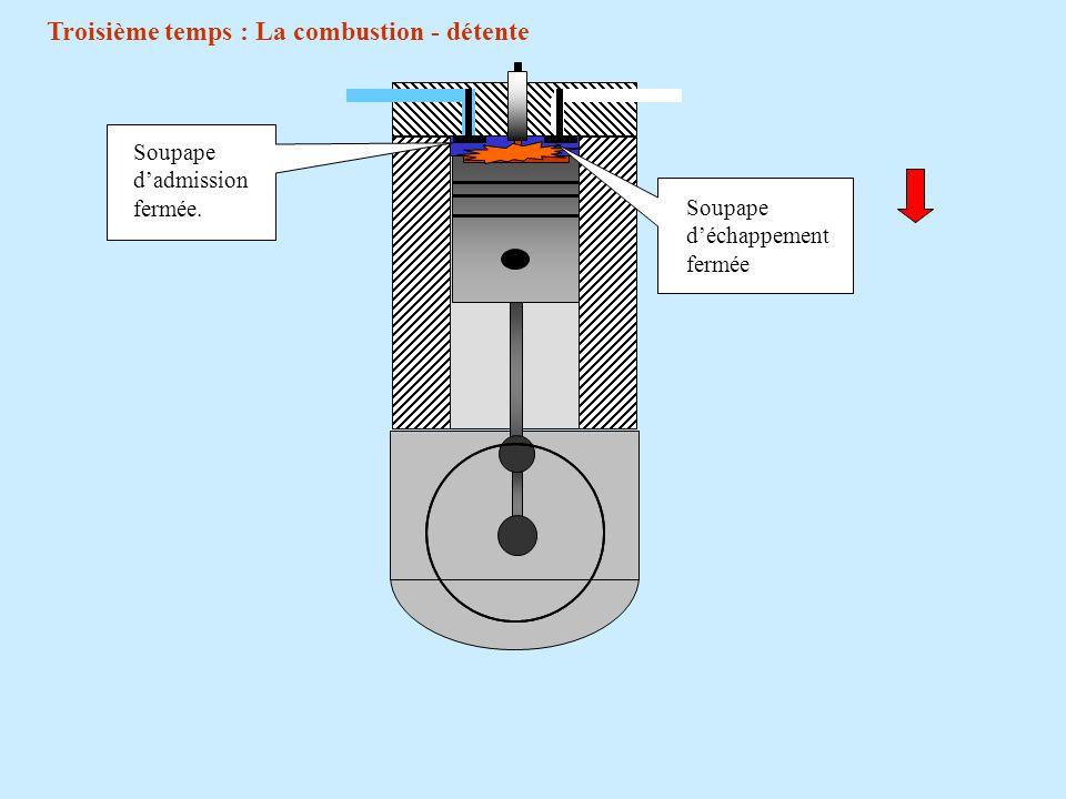180 ° = 1 tour début du troisième temps P.M.H Fin de la compression