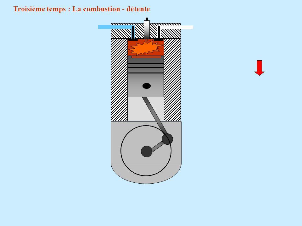 Troisième temps : La combustion - détente Soupape dadmission fermée. Soupape déchappement fermée