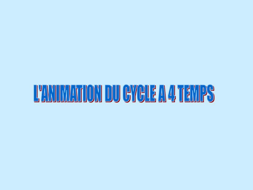 360 ° = 2 tours FIN DU CYCLE Fin de léchappement Et le cycle continu…….