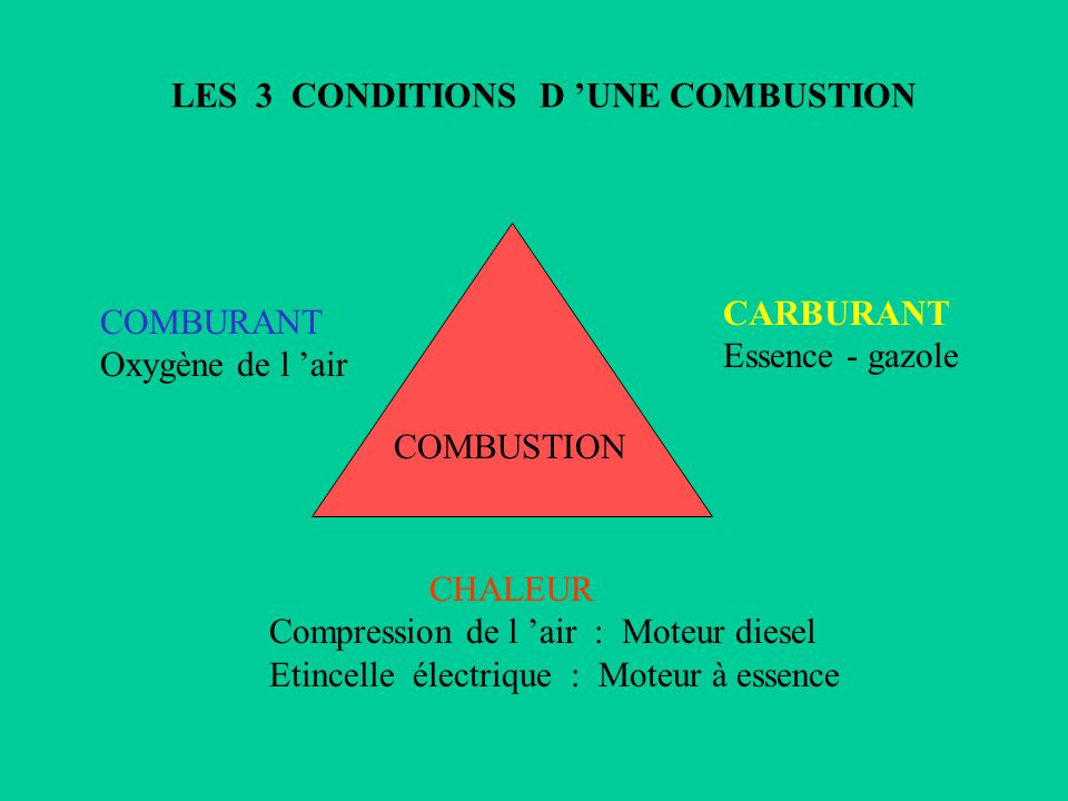 CHALEUR Compression de l air : Moteur diesel Etincelle électrique : Moteur à essence CARBURANT Essence - gazole COMBURANT Oxygène de l air LES 3 CONDITIONS D UNE COMBUSTION COMBUSTION