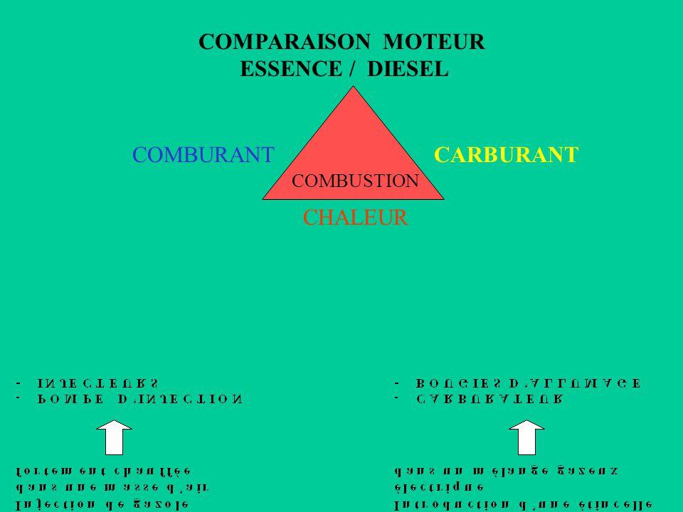 CHALEUR Compression de l air : Moteur diesel Etincelle électrique : Moteur à essence CARBURANT Essence - gazole COMBURANT Oxygène de l air LES 3 CONDI