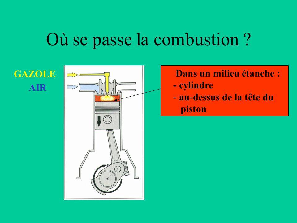 CHALEUR CARBURANTCOMBURANT COMPARAISON MOTEUR ESSENCE / DIESEL COMBUSTION