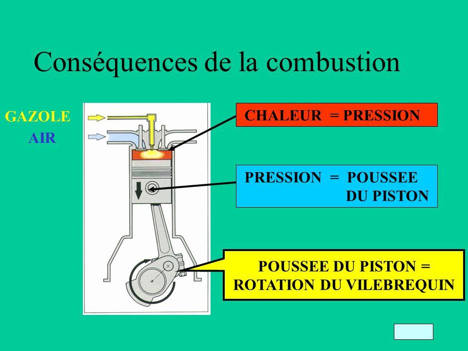 Conséquences de la combustion GAZOLE AIR CHALEUR = PRESSION PRESSION = POUSSEE DU PISTON POUSSEE DU PISTON = ROTATION DU VILEBREQUIN