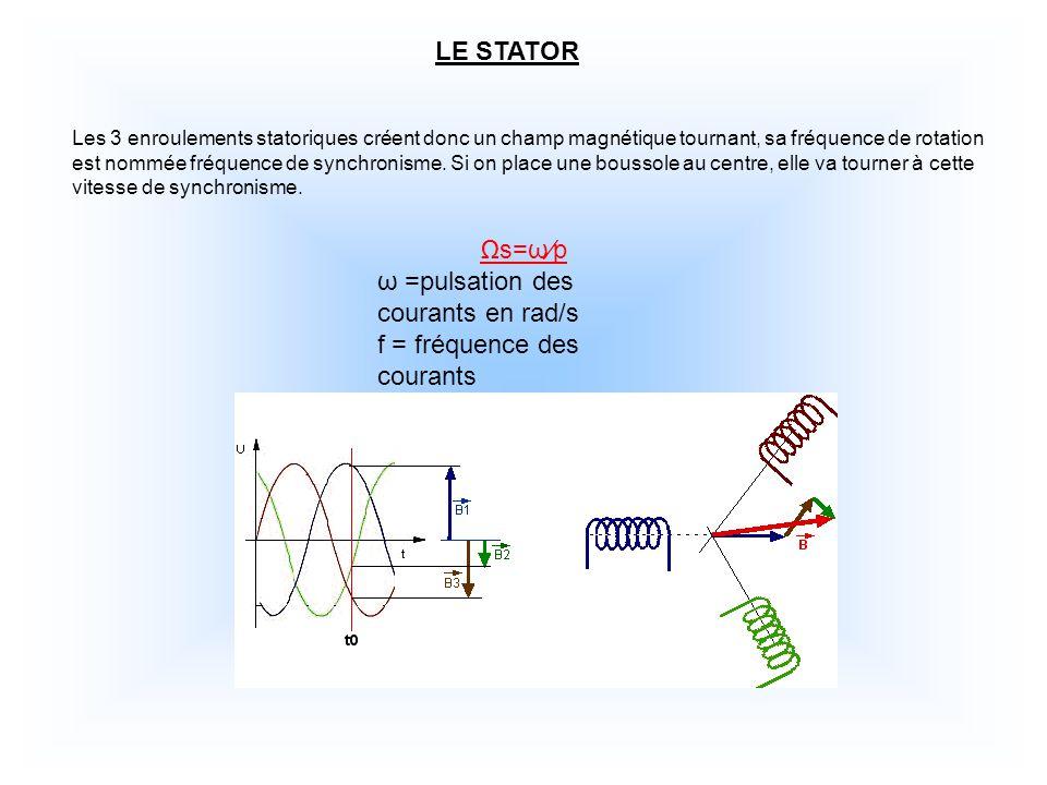 LE STATOR s=ωp ω =pulsation des courants en rad/s f = fréquence des courants Les 3 enroulements statoriques créent donc un champ magnétique tournant, sa fréquence de rotation est nommée fréquence de synchronisme.
