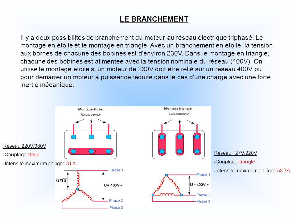 LE BRANCHEMENT Il y a deux possibilités de branchement du moteur au réseau électrique triphasé.