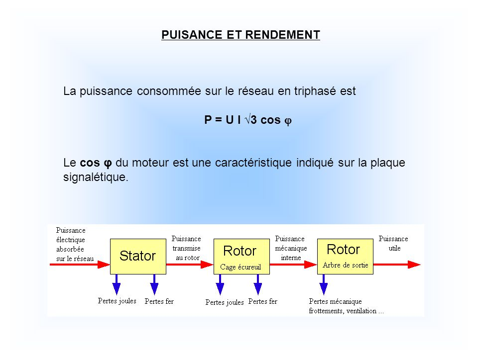 PUISANCE ET RENDEMENT La puissance consommée sur le réseau en triphasé est P = U I 3 cos Le cos φ du moteur est une caractéristique indiqué sur la plaque signalétique.