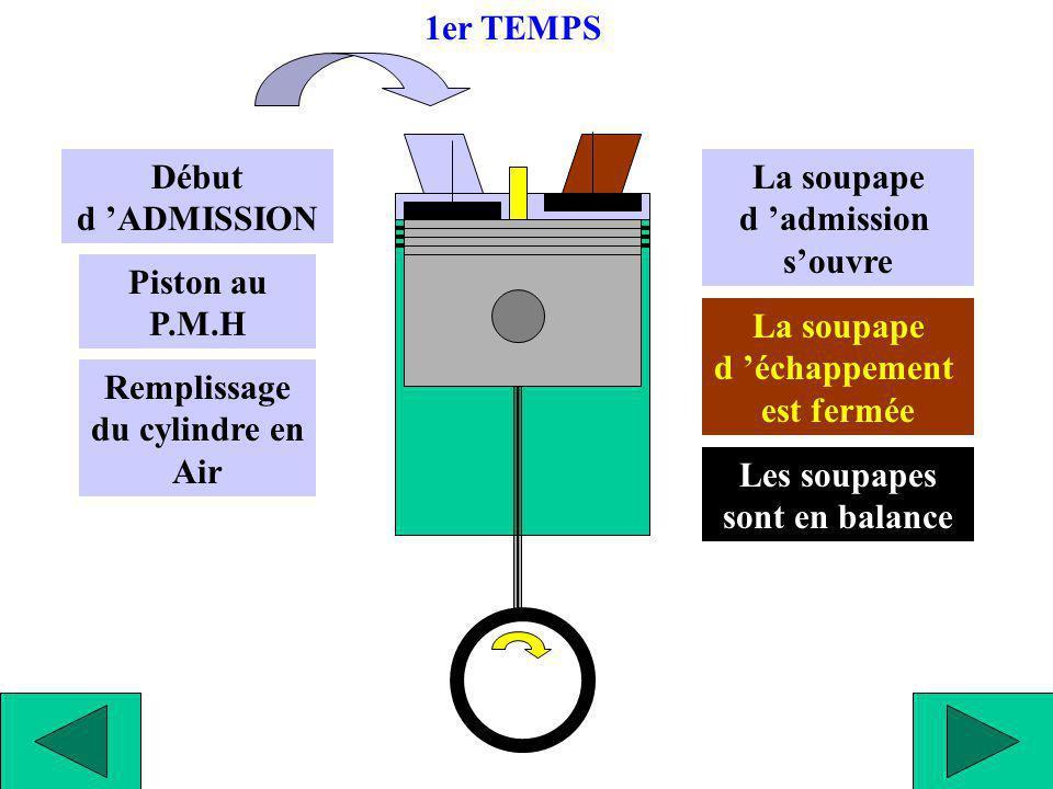 Début d ADMISSION Piston au P.M.H La soupape d admission souvre Remplissage du cylindre en Air 1er TEMPS Les soupapes sont en balance La soupape d éch