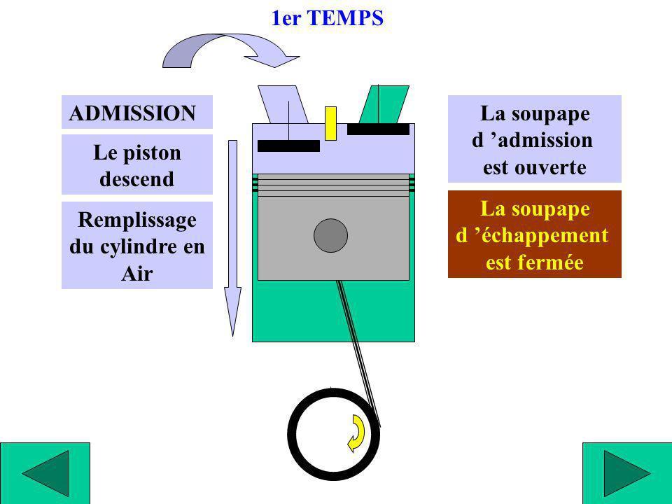 Fin d ADMISSION Le cylindre est rempli en Air Piston au P.M.B La soupape d admission se ferme La soupape d échappement est fermée 1er TEMPS