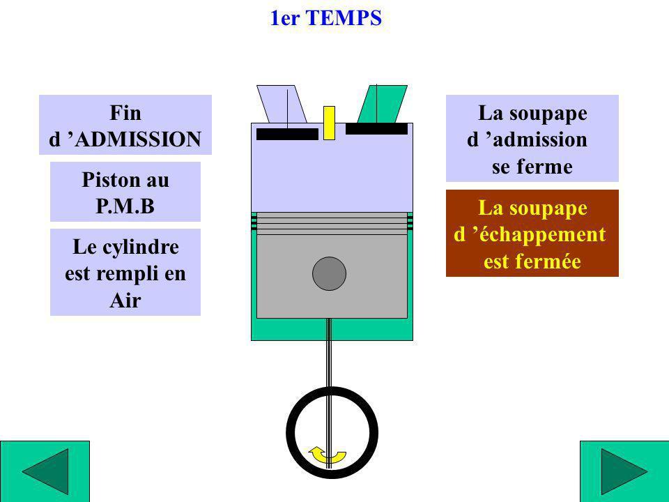 Début de COMPRESSION L air va être comprimé dans le cylindre Piston au P.M.B La soupape d admission est fermée La soupape d échappement est fermée 2ème TEMPS