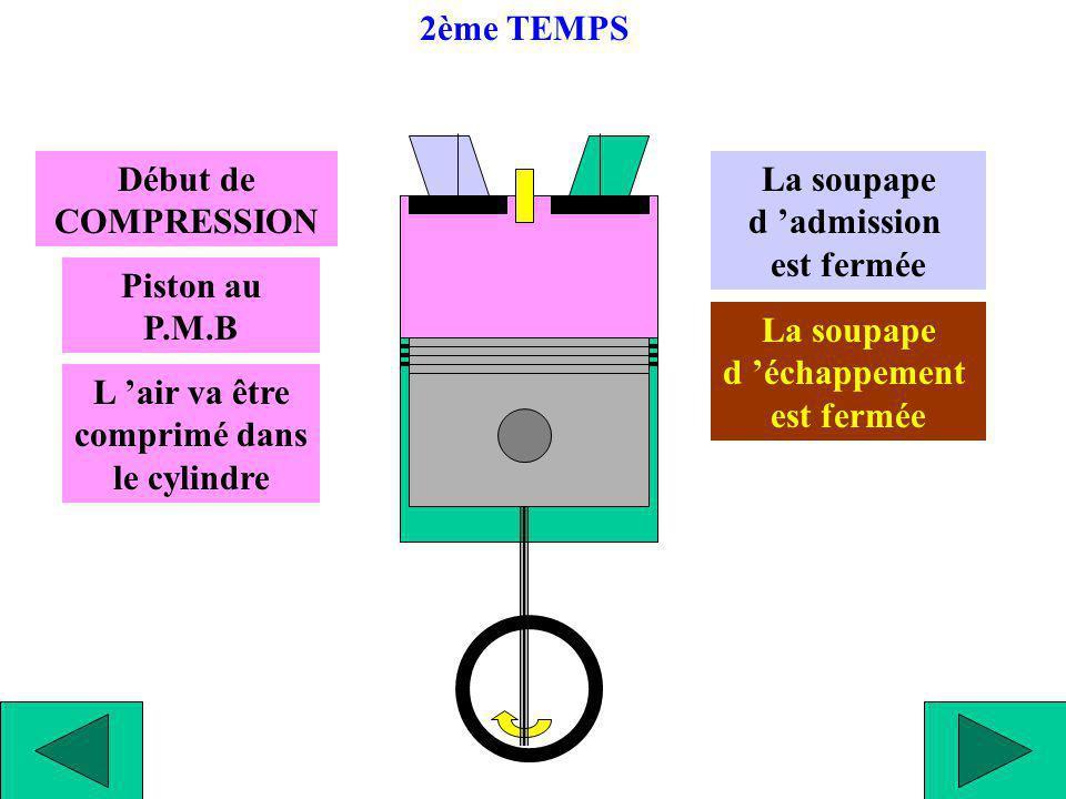 Début de COMPRESSION L air va être comprimé dans le cylindre Piston au P.M.B La soupape d admission est fermée La soupape d échappement est fermée 2èm