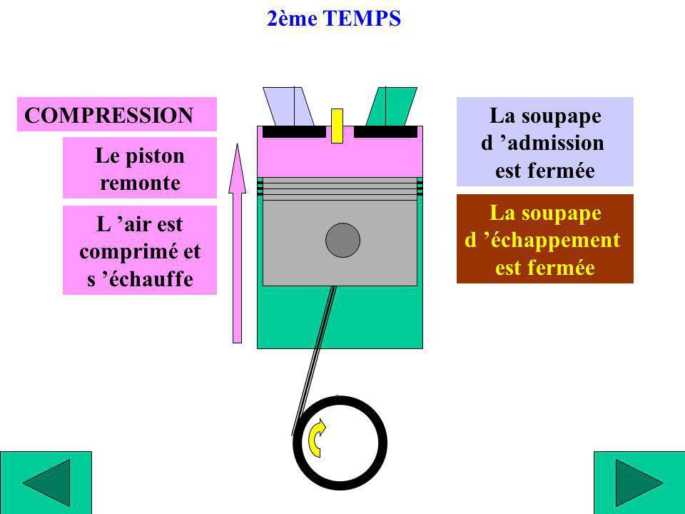 Fin de COMPRESSION L air est très comprimé et très échauffé Piston au P.M.H La soupape d admission est fermée La soupape d échappement est fermée 2ème TEMPS