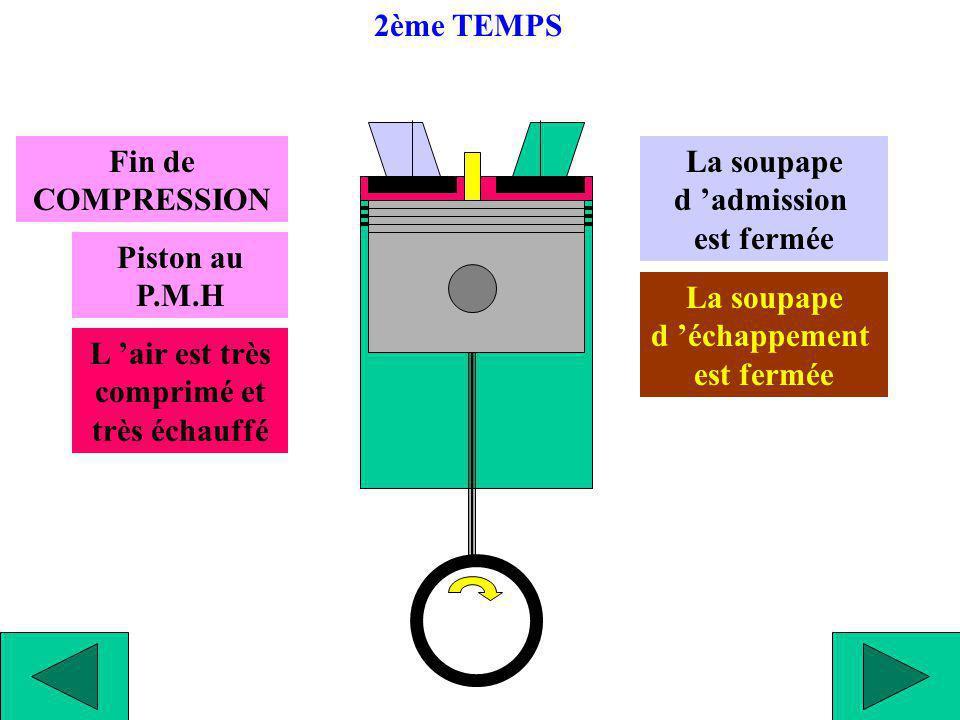 Début de DETENTE Injection du gasoil et combustion Piston au P.M.H La soupape d admission est fermée La soupape d échappement est fermée 3ème TEMPS