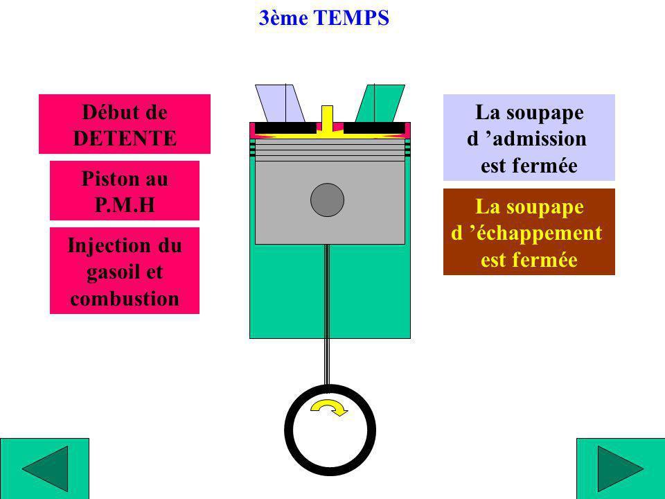 DETENTE Combustion Poussée sur le piston Le piston descend La soupape d admission est fermée La soupape d échappement est fermée 3ème TEMPS