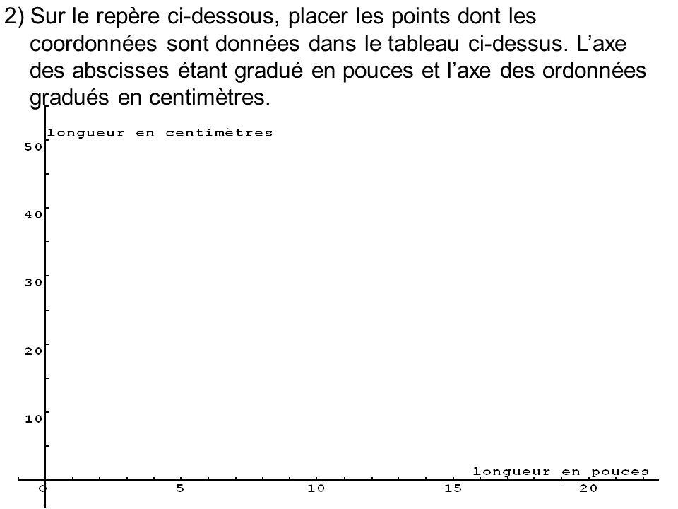 2) Sur le repère ci-dessous, placer les points dont les coordonnées sont données dans le tableau ci-dessus. Laxe des abscisses étant gradué en pouces